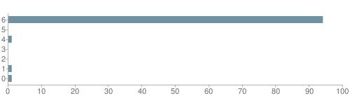 Chart?cht=bhs&chs=500x140&chbh=10&chco=6f92a3&chxt=x,y&chd=t:94,0,1,0,0,1,1&chm=t+94%,333333,0,0,10|t+0%,333333,0,1,10|t+1%,333333,0,2,10|t+0%,333333,0,3,10|t+0%,333333,0,4,10|t+1%,333333,0,5,10|t+1%,333333,0,6,10&chxl=1:|other|indian|hawaiian|asian|hispanic|black|white